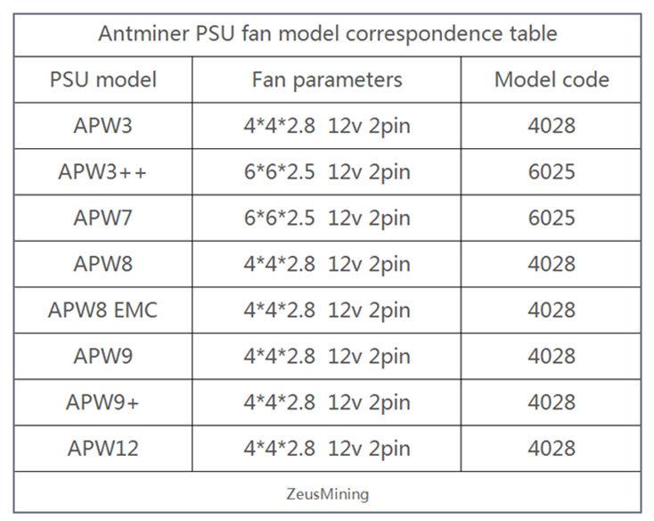 Tabla de correspondencia de modelos de ventiladores de PSU de Antminer